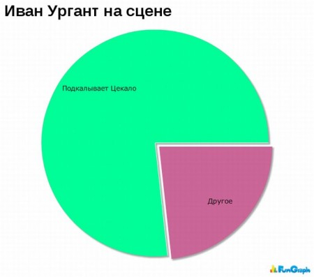 Забавные графики