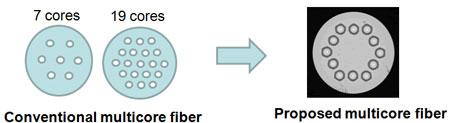 Специалисты NTT продемонстрировали передачу данных по оптоволокну со скоростью 1 Пбит/с