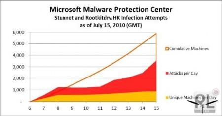 Win32/Stuxnet