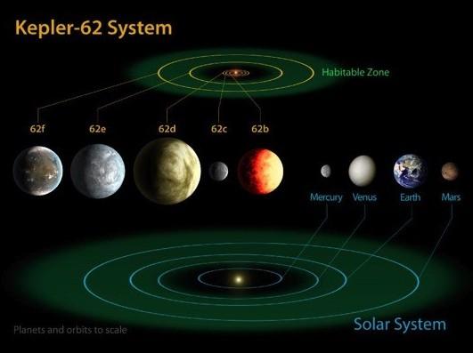 Телескоп Kepler обнаружил три новых потенциально обитаемых планеты