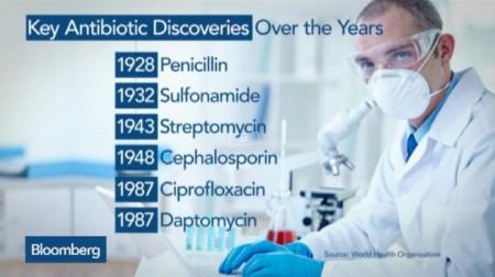 Открыт новый антибиотик