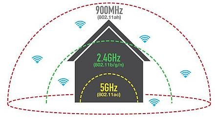 Wi-Fi HaLow может вернуть проблемы безопасности