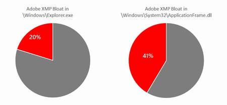 Некоторые системные файлы Windows забиты мусором метаданных от Adobe