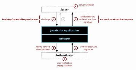 Новый Web-стандарт позволит забыть про пароли