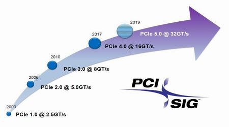 Принята спецификация PCIe 5.0
